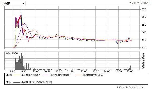 ミナトホールディングス (6862)のチャート